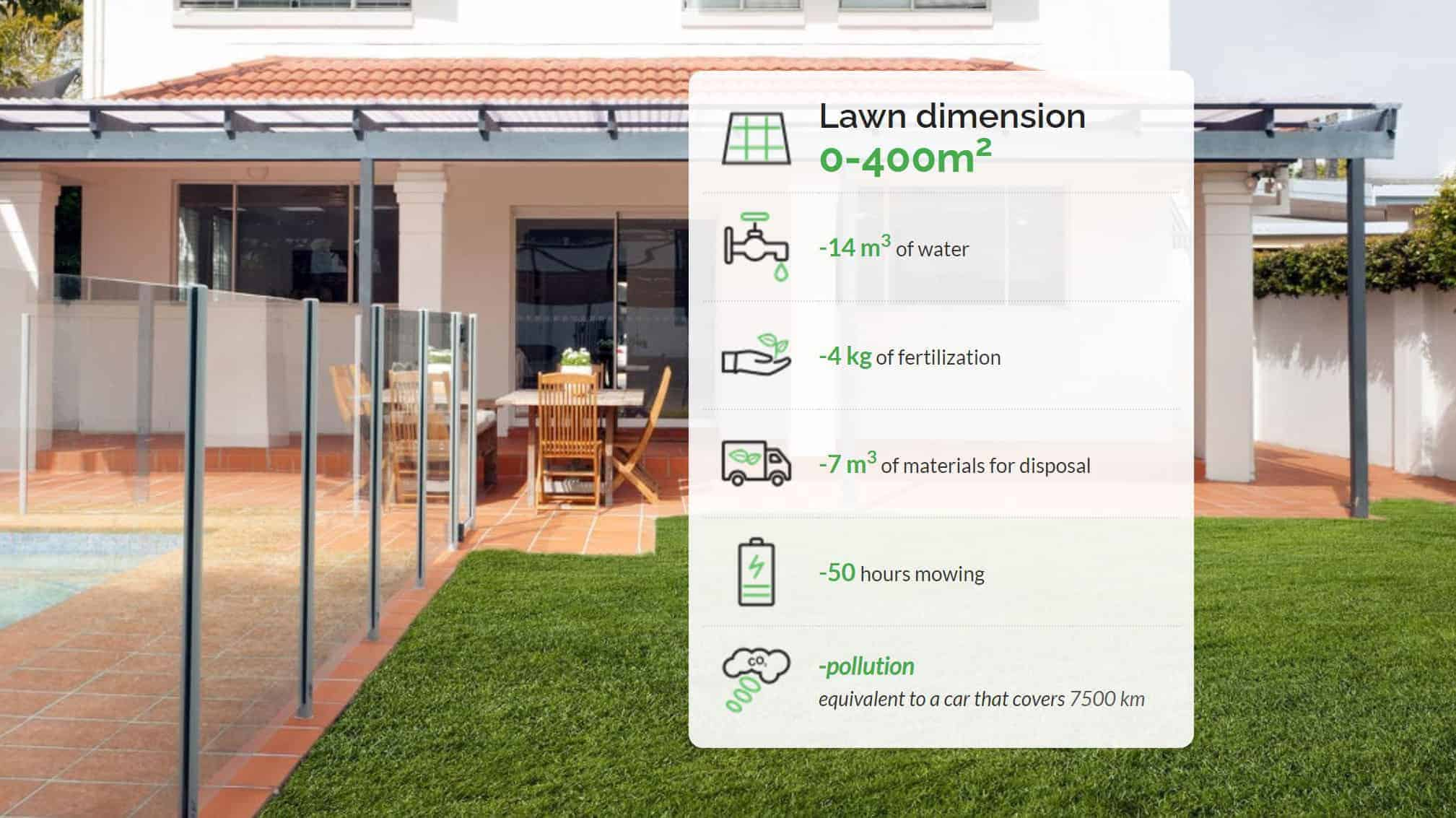 Annual saving by using a robotic mower in 0-400m2 lawn dimension-