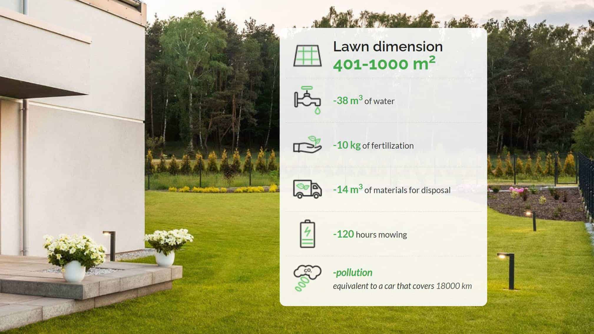 Annual saving by using a robotic mower in 401-1000m2 lawn dimension-