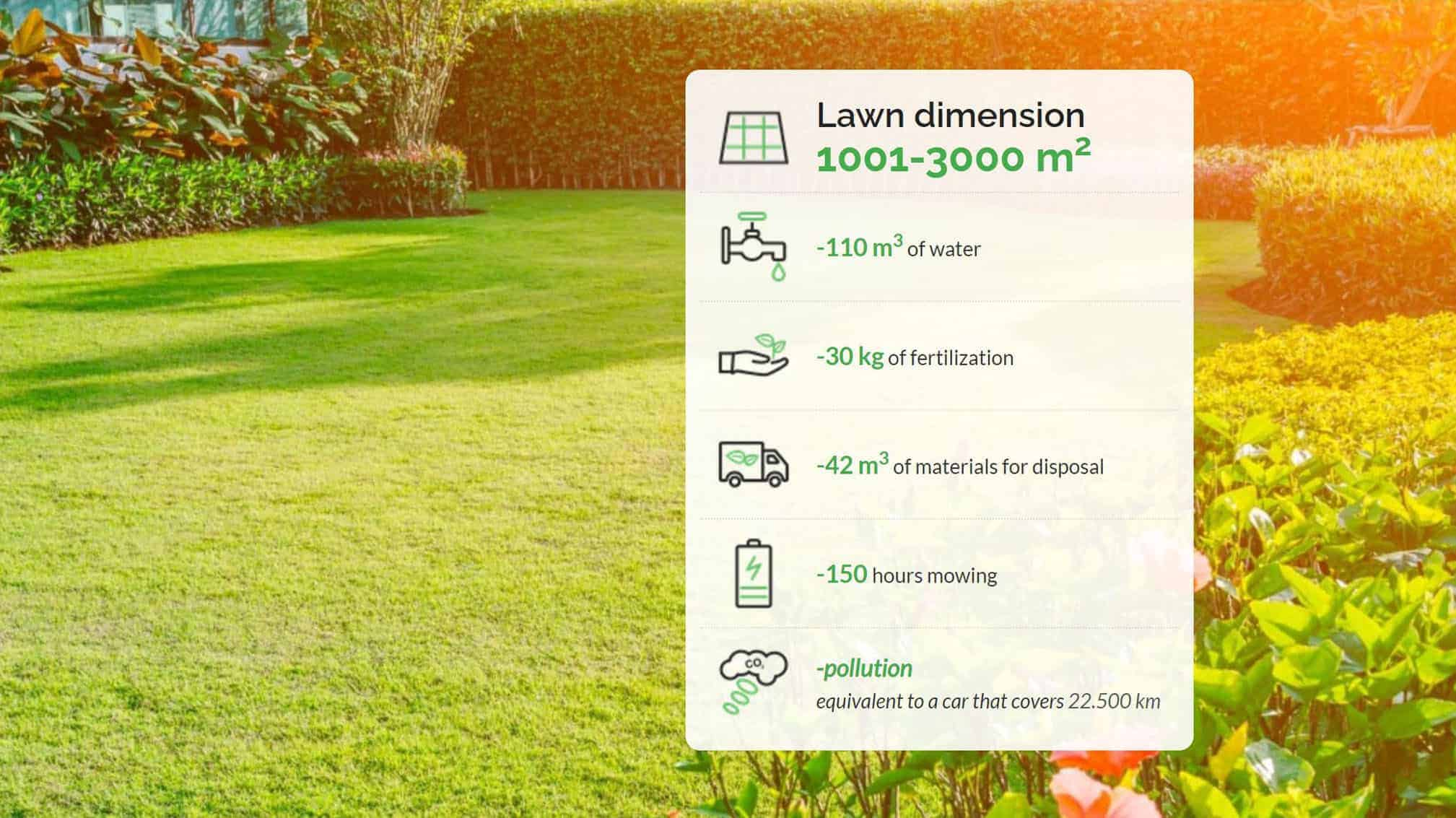 Annual saving by using a robotic mower in 1001-3000m2 lawn dimension-