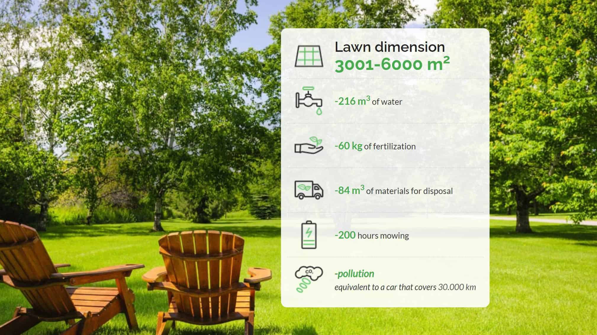Annual saving by using a robotic mower in 3001-6000m2 lawn dimension-