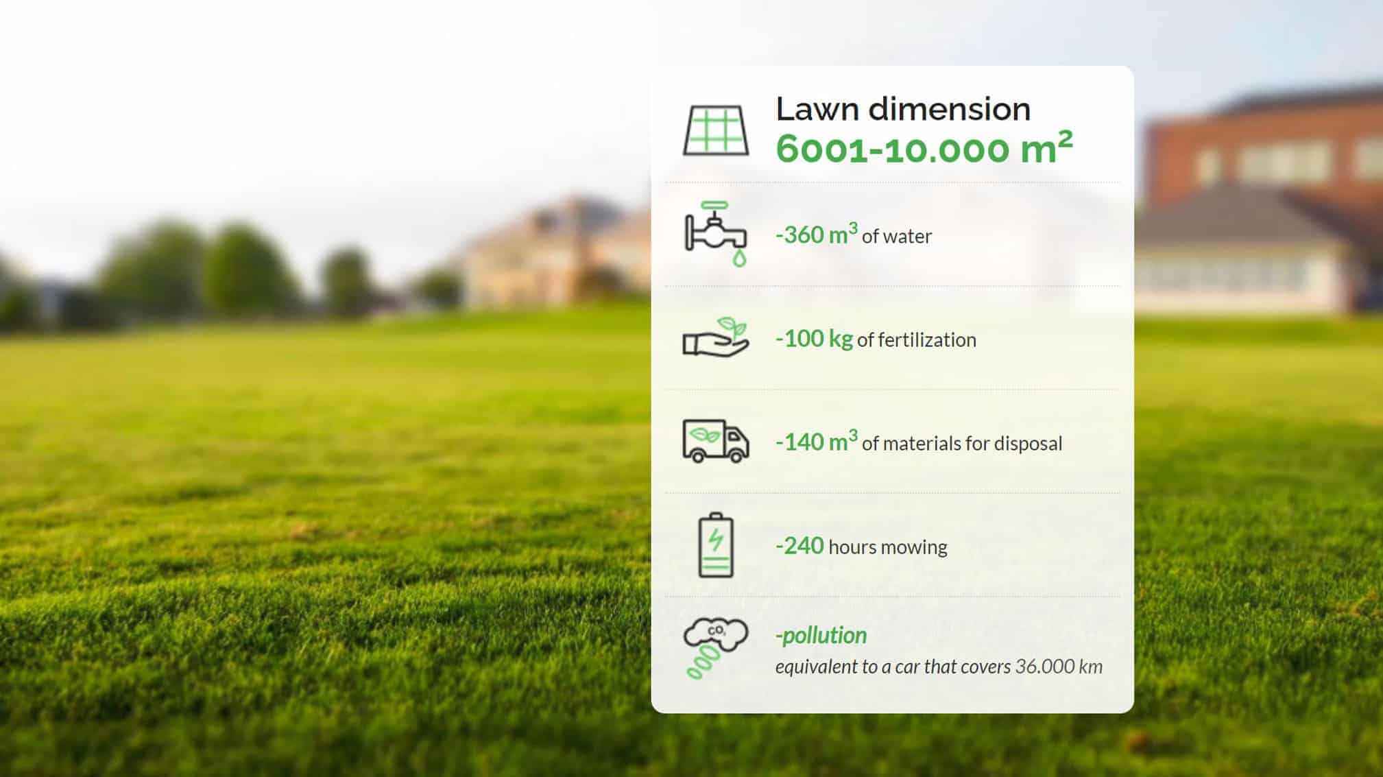 Annual saving by using a robotic mower in 6001-10.000m2 lawn dimension-