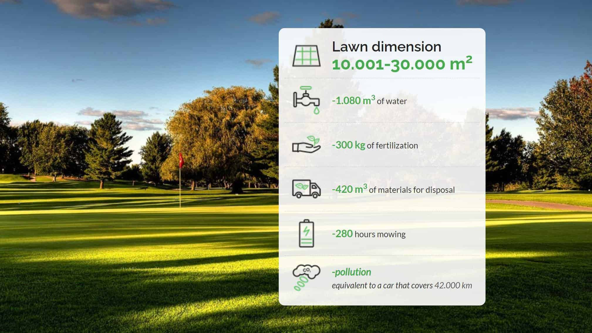 Annual saving by using a robotic mower in 10.001-30.000m2 lawn dimension-